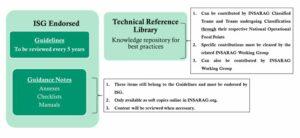 Diagram describing the Guidelines