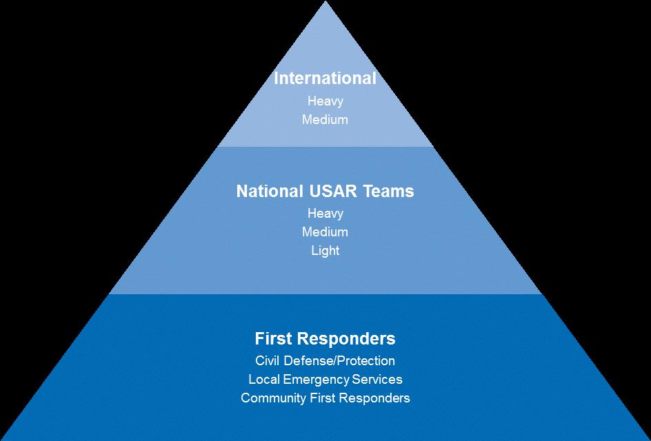 INSARAG USAR response framework ENG